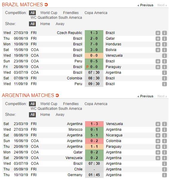 Brazil-vs-Argentina-Chu-nha-vao-chung-ket-07h30-ngay-3-7-giai-vo-dich-Nam-My-Copa-America-2