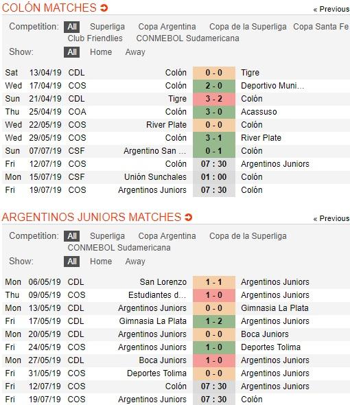 Colon-de-Santa-Fe-vs-Argentinos-Juniors-tin-vao-chu-nha-07h30-ngay-12-7-luot-di-vong-18-cup-c2-nam-my-copa-sudamericana-3