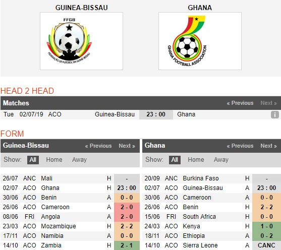 Guinea-Bissau-vs-Ghana-dang-cap-chenh-lech-23h00-ngay-2-7-giai-vo-dich-cac-quoc-gia-chau-phi-can-cup-2019-3