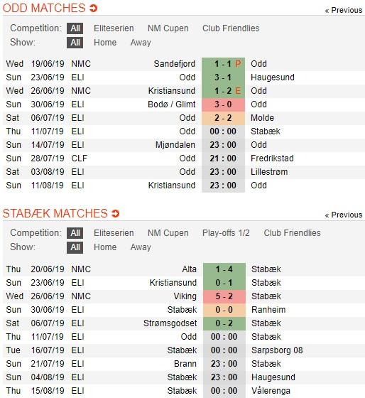 Odd-BK-vs-Stabaek-kho-pha-dop-00h00-ngay-11-7-giai-vdqg-na-uy-eliteserien-2019-3