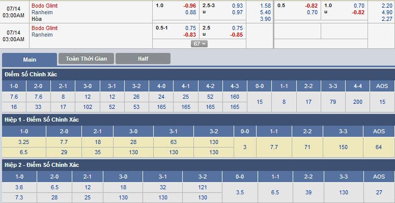 bodo-glimt-vs-ranheim-02h00-ngay-14-07-1