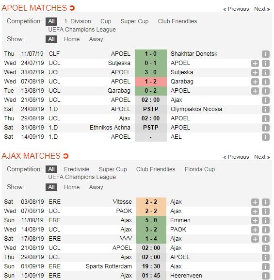 APOEL-vs-Ajax-Amsterdam-Doi-khach-khang-dinh-dang-cap-02h00-ngay-21-8-Vong-loai-Cup-C1-chau-Au-Play-off-Champions-League-5