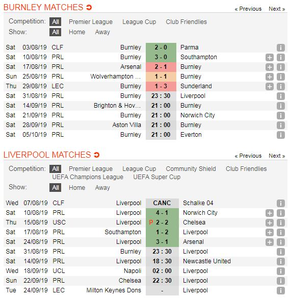 Burnley-vs-Liverpool-The-Kop-tiep-tuc-bay-cao-23h30-ngay-31-8-giai-ngoai-hang-Anh-Premier-League-5