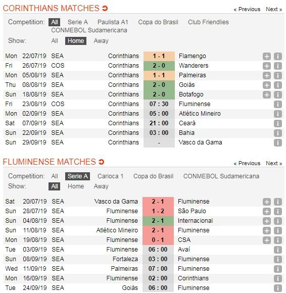 Corinthians-vs-Fluminense-Loi-the-cho-chu-nha-07h30-ngay-23-8-Tu-ket-Cup-C2-Nam-My-Copa-Sudamericana-5