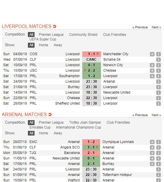 Liverpool-vs-Arsenal-Doc-chiem-ngoi-dau-23h30-ngay-24-8-Giai-ngoai-hang-Anh-Premier-League-5