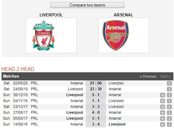 Liverpool-vs-Arsenal-Doc-chiem-ngoi-dau-23h30-ngay-24-8-Giai-ngoai-hang-Anh-Premier-League-6