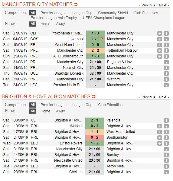 Manchester-City-vs-Brighton-DKVD-thi-uy-suc-manh-21h00-ngay-31-8-giai-ngoai-hang-Anh-Premier-League-5