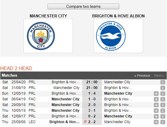 Manchester-City-vs-Brighton-DKVD-thi-uy-suc-manh-21h00-ngay-31-8-giai-ngoai-hang-Anh-Premier-League-6