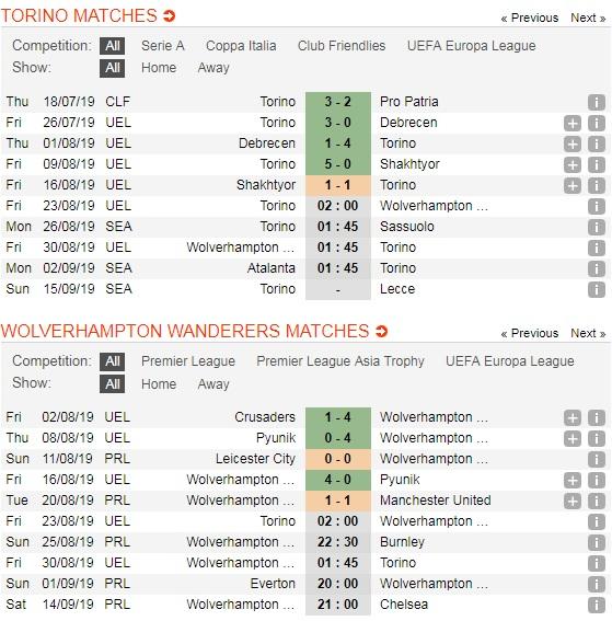 Torino-vs-Wolverhampton-Loi-the-cho-chu-nha-02h00-ngay-23-8-Vong-loai-cup-C2-chau-Au-Play-off-Europa-Leauge-5