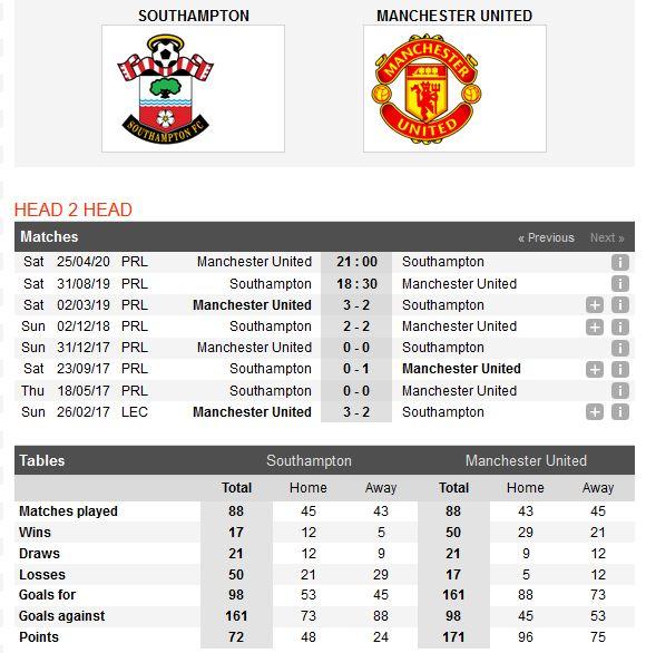 southampton-vs-man-united-cam-chan-quy-do-18h30-ngay-31-08-giai-ngoai-hang-anh-2