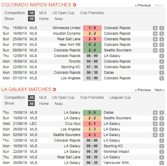 Colorado-Rapids-vs-LA-Galaxy-Loi-the-san-nha-08h00-ngay-12-9-Giai-nha-nghe-My-MLS-5