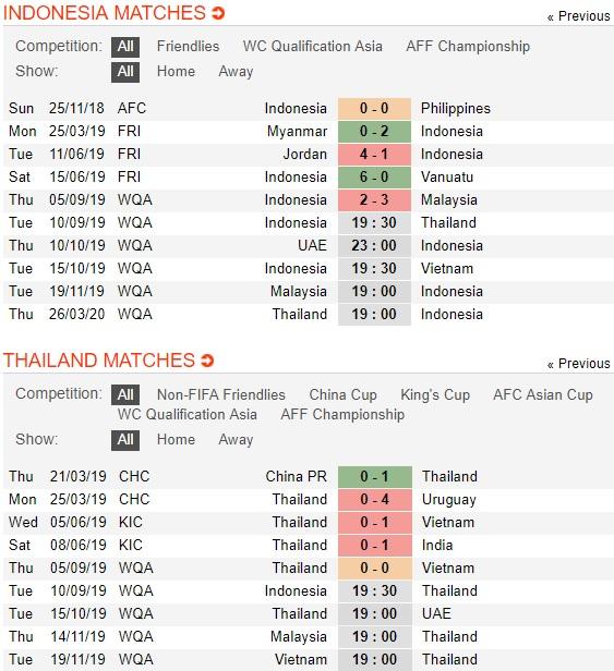 Indonesia-vs-Thai-Lan-Voi-chien-chua-tinh-giac-19h30-ngay-10-9-vong-loai-world-cup-2022-khu-vuc-chau-a-fifa-world-cup-2022-asia-qualifiers-3