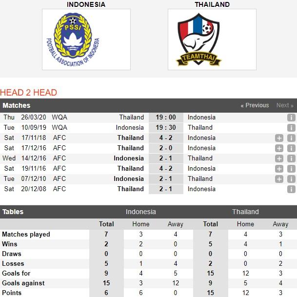 Indonesia-vs-Thai-Lan-Voi-chien-chua-tinh-giac-19h30-ngay-10-9-vong-loai-world-cup-2022-khu-vuc-chau-a-fifa-world-cup-2022-asia-qualifiers-4