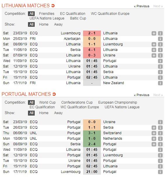 Lithuania-vs-Bo-Dao-Nha-DKVD-thi-uy-suc-manh-01h45-ngay-11-9-Vong-loai-giai-VDQG-chau-Au-Euro-2020-5