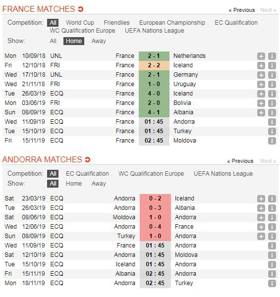 Phap-vs-Andorra-DKVD-the-gioi-thi-uy-suc-manh-01h45-ngay-11-9-Vong-loai-giai-VDQG-chau-Au-Euro-2020-5