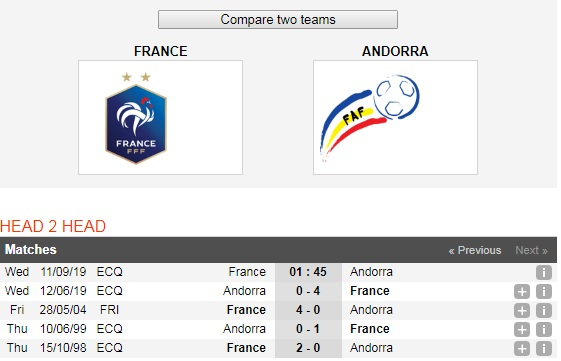 Phap-vs-Andorra-DKVD-the-gioi-thi-uy-suc-manh-01h45-ngay-11-9-Vong-loai-giai-VDQG-chau-Au-Euro-2020-6
