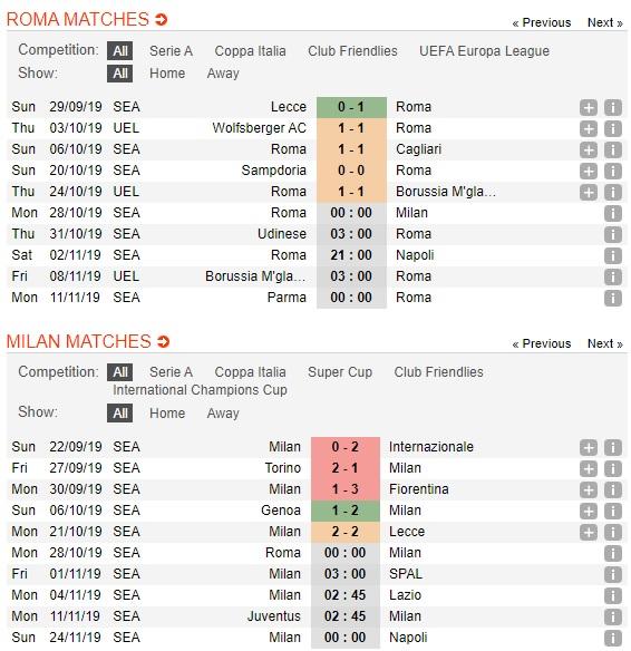 AS-Roma-vs-AC-Milan-Khach-trong-coi-hon-mang-00h00-ngay-28-10-VDQG-Italia-Serie-A-5