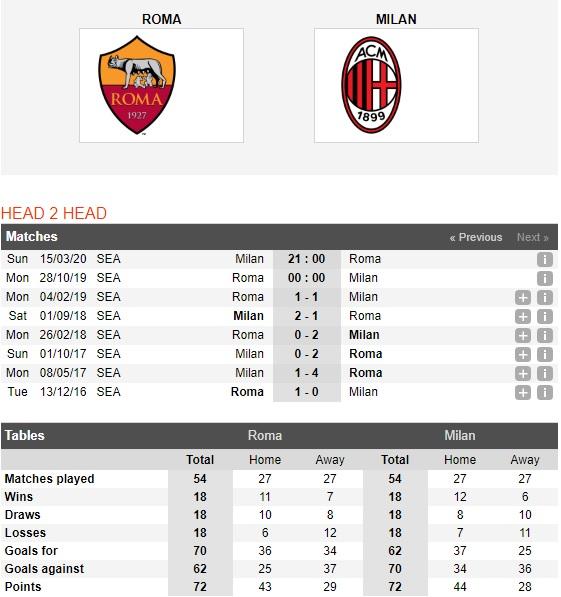 AS-Roma-vs-AC-Milan-Khach-trong-coi-hon-mang-00h00-ngay-28-10-VDQG-Italia-Serie-A