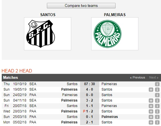 Santos-vs-Palmeiras-Cuoc-chien-top-dau-07h30-ngay-10-10-Giai-VDQG-Brazil-Brazil-Serie-A-6