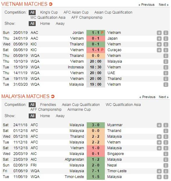 Viet-Nam-vs-Malaysia-Chien-thang-dau-tien-cho-chu-nha20h00-ngay-10-10-Vong-loai-World-Cup-2022-5
