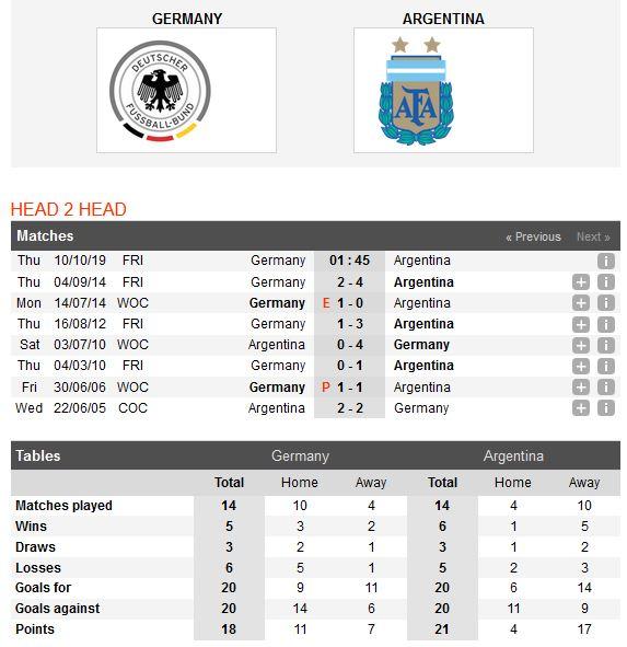 duc-vs-argentina-cam-chan-chu-nha-01h45-ngay-10-10-giao-huu-quoc-te-friendly-3