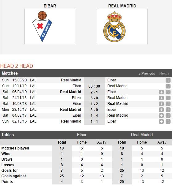Eibar-vs-Real-Madrid-Tiep-da-hung-phan-00h30-ngay-10-11-VDQG-Tay-Ban-Nha-La-Liga