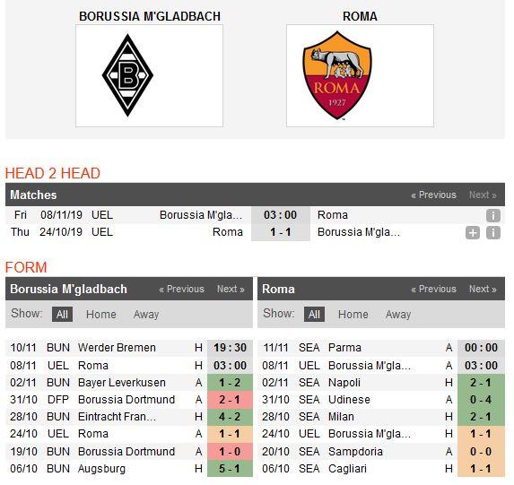 gladbach-vs-as-roma-bat-phan-thang-bai-03h00-ngay-08-11-cup-c2-chau-au-europa-league-4
