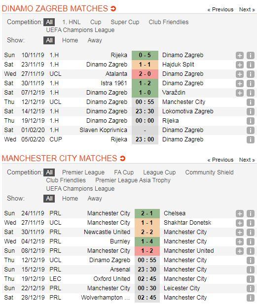 Dinamo-Zagreb-vs-Man-City-Loi-the-san-nha-00h55-ngay-12-12-Cup-C1-chau-Au-Champions-League-5