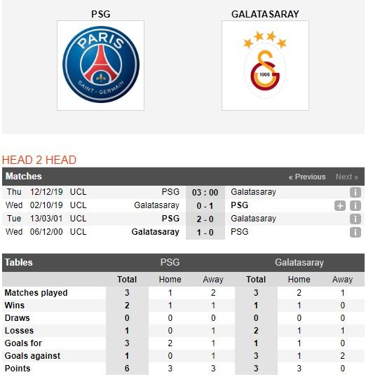 PSG-vs-Galatasaray-Khach-het-dong-luc-03h00-ngay-12-12-Cup-C1-chau-Au-Champions-League-1