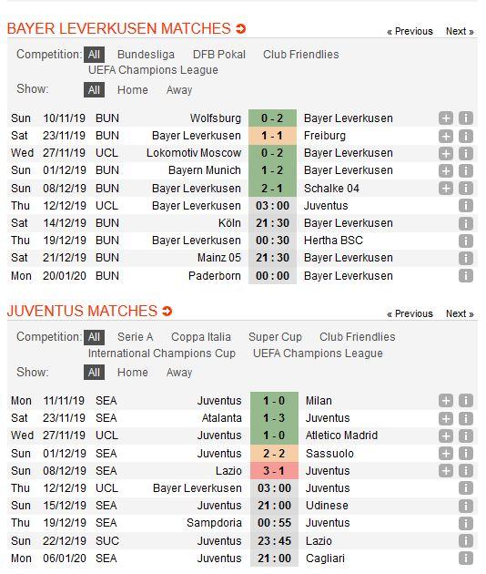 leverkusen-vs-juventus-con-nuoc-con-tat-03h00-ngay-12-12-cup-c1-chau-au-champions-league-4