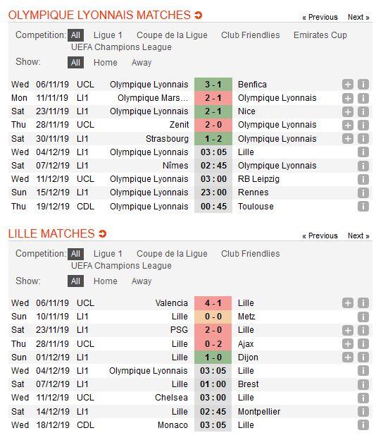 lyon-vs-lille-diem-chet-tren-san-khach-03h05-ngay-04-12-giai-vdqg-phap-ligue-1-4