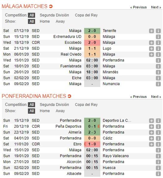 Malaga-vs-Ponferradina-Tan-binh-cung-dau-02h00-ngay-15-01-Hang-2-Tay-Ban-Nha-Segunda-2