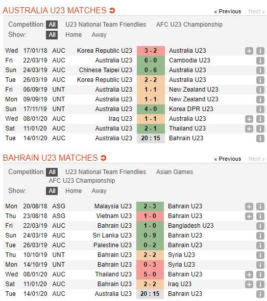 U23-Australia-vs-U23-Bahrain-Cung-co-ngoi-dau-20h15-ngay-13-01-VCK-U23-chau-A-2020-AFC-U23-Championship-2020-2