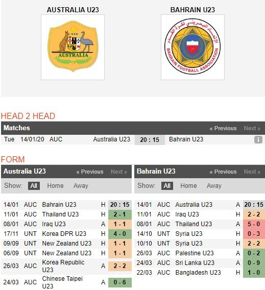 U23-Australia-vs-U23-Bahrain-Cung-co-ngoi-dau-20h15-ngay-13-01-VCK-U23-chau-A-2020-AFC-U23-Championship-2020