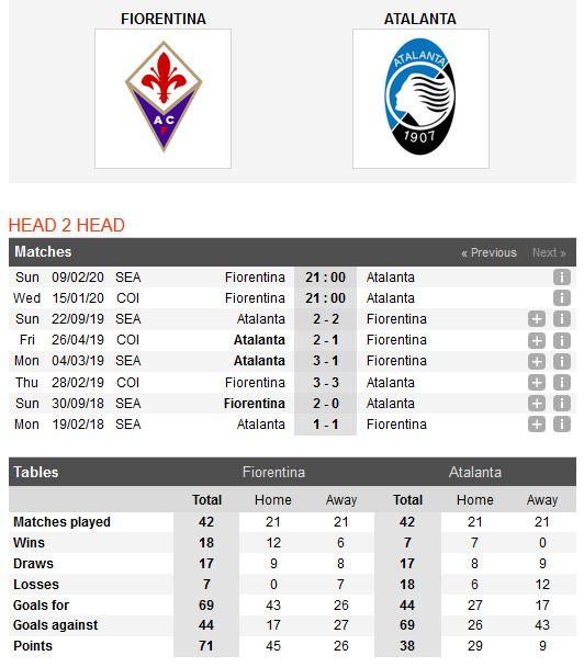 fiorentina-vs-atalanta-hiem-dia-artemio-franchi-21h00-ngay-15-01-cup-qg-italia-italy-cup-4