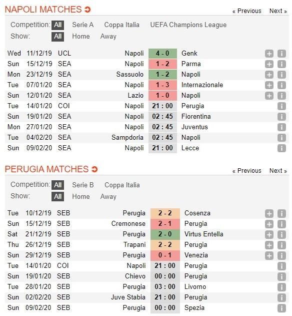 napoli-vs-perugia-chu-nha-giai-han-21h00-ngay-14-01-cup-quoc-gia-italia-italy-cup-3