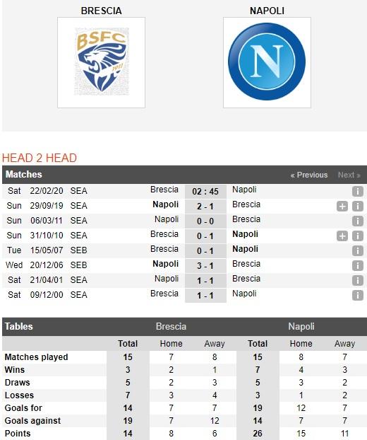 Brescia-vs-Napoli-Tiep-da-khoi-sac-02h45-ngay-22-02-VDQG-Italia-Serie-A-1