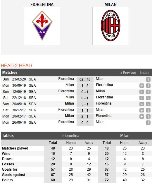Fiorentina-vs-AC-Milan-Sac-tim-nhat-nhoa-02h45-ngay-23-02-VDQG-Italia-Serie-A-1