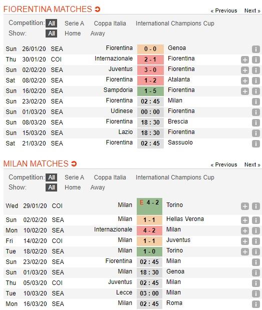 Fiorentina-vs-AC-Milan-Sac-tim-nhat-nhoa-02h45-ngay-23-02-VDQG-Italia-Serie-A-2