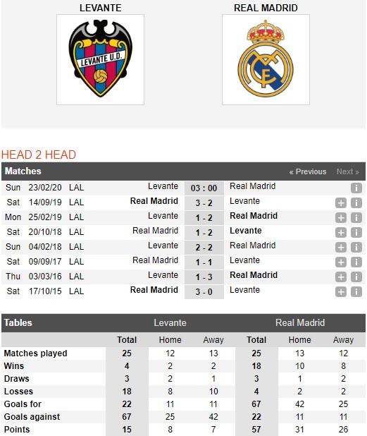 Levante-vs-Real-Madrid-Kho-can-Ken-ken-trang-03h00-ngay-23-02-VDQG-Tay-Ban-Nha-La-Liga