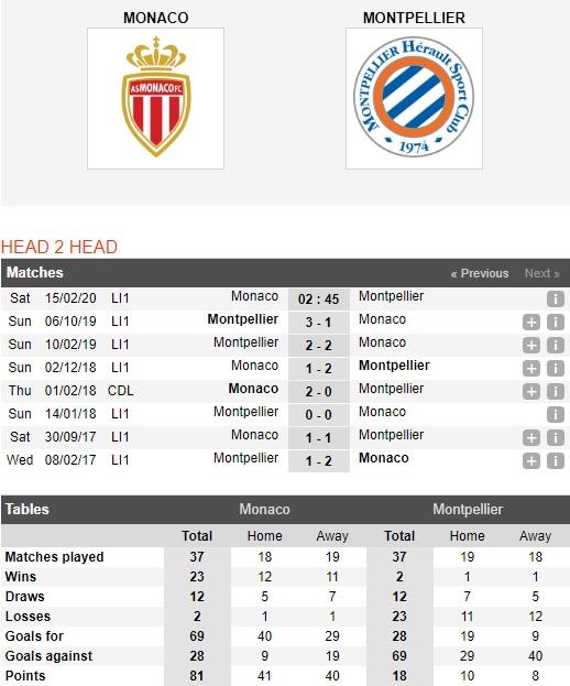 Monaco-vs-Montpellier-Xu-Cong-quoc-mo-hoi-02h45-ngay-15-02-VDQG-Phap-Ligue-1-1
