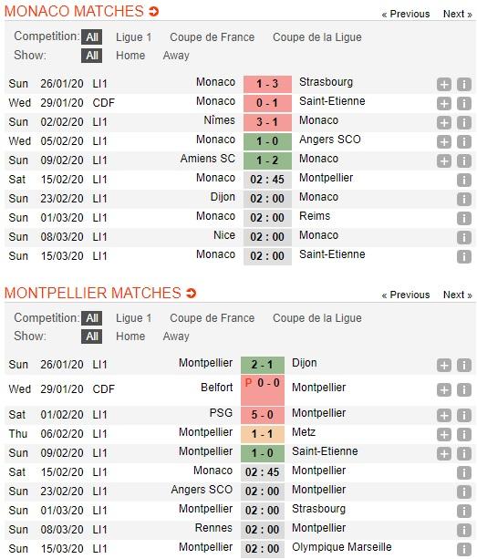 Monaco-vs-Montpellier-Xu-Cong-quoc-mo-hoi-02h45-ngay-15-02-VDQG-Phap-Ligue-1-2