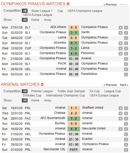 Olympiakos-vs-Arsenal-Phao-thu-so-di-xa-03h00-ngay-21-02-Cup-C2-chau-Au-Europa-League-2