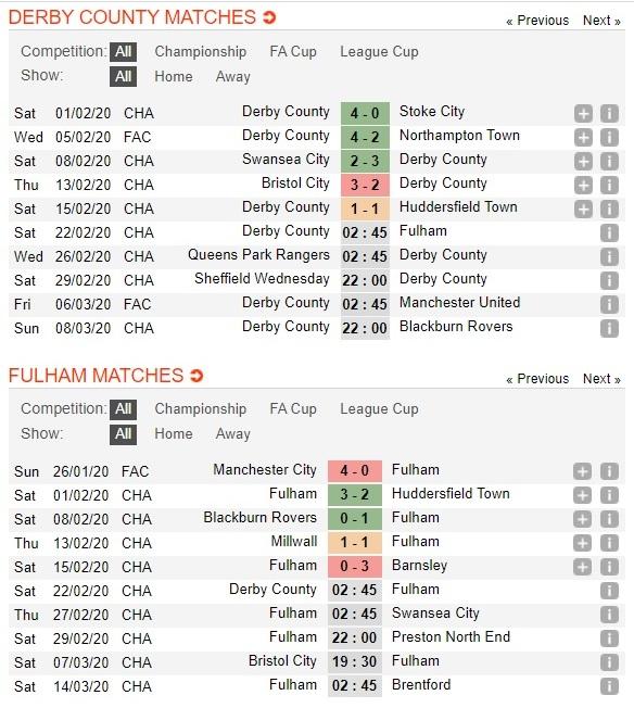 derby-county-vs-fulham-khach-dut-mach-tai-pride-park-02h45-ngay-22-02-hang-nhat-anh-championship-3