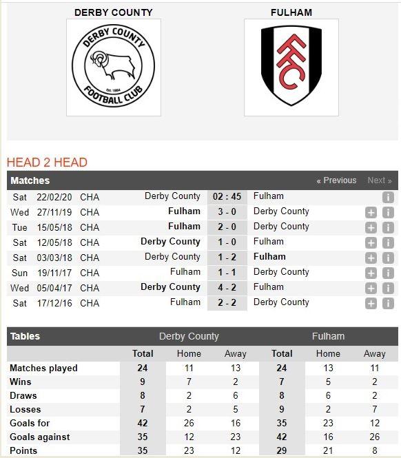 derby-county-vs-fulham-khach-dut-mach-tai-pride-park-02h45-ngay-22-02-hang-nhat-anh-championship-7