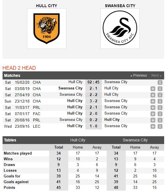 hull-city-vs-swansea-thien-nga-tung-canh-02h45-ngay-15-02-hang-nhat-anh-championship-4