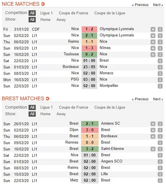 nice-vs-brest-thang-san-nha-dua-top-4-01h00-ngay-22-02-vdqg-phap-ligue-1-3