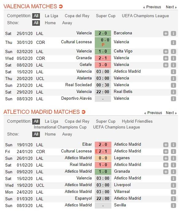 valencia-vs-atletico-madrid-khung-hoang-chua-ket-thuc-03h00-ngay-15-02-vdqg-tay-ban-nha-la-liga-3