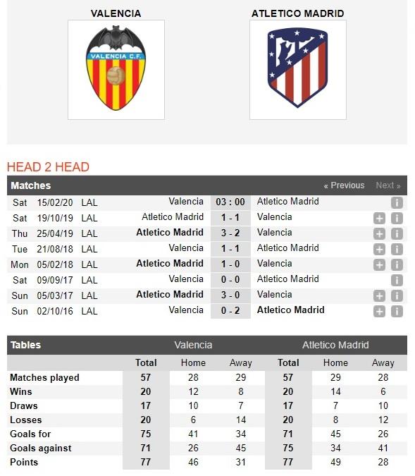 valencia-vs-atletico-madrid-khung-hoang-chua-ket-thuc-03h00-ngay-15-02-vdqg-tay-ban-nha-la-liga-4