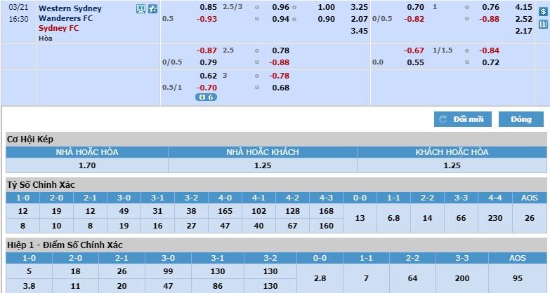 Western-Sydney-Wanderers-vs-Sydney-FC-Suc-manh-nha-vo-dich-15h30-ngay-21-03-VDQG-Australia-A-League-5